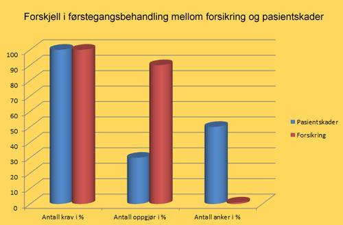 Forsikring vs pasienterstatning